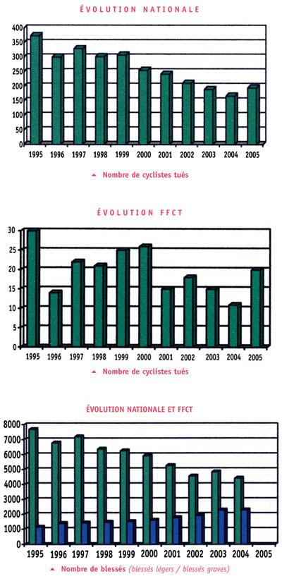 evolution - risques a velo