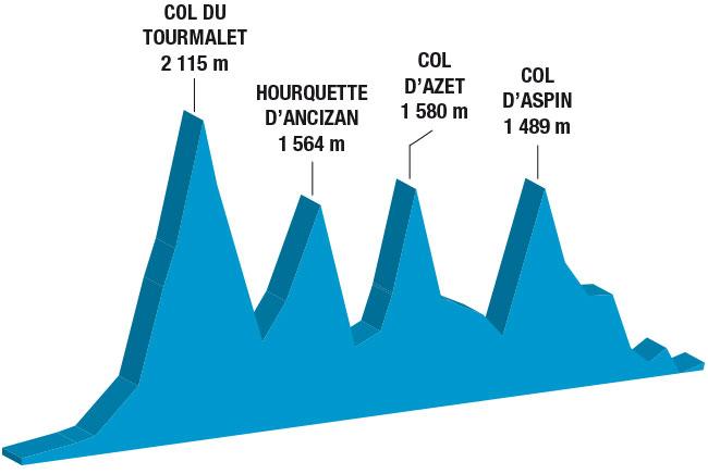 profil-Hte-Pyrenees