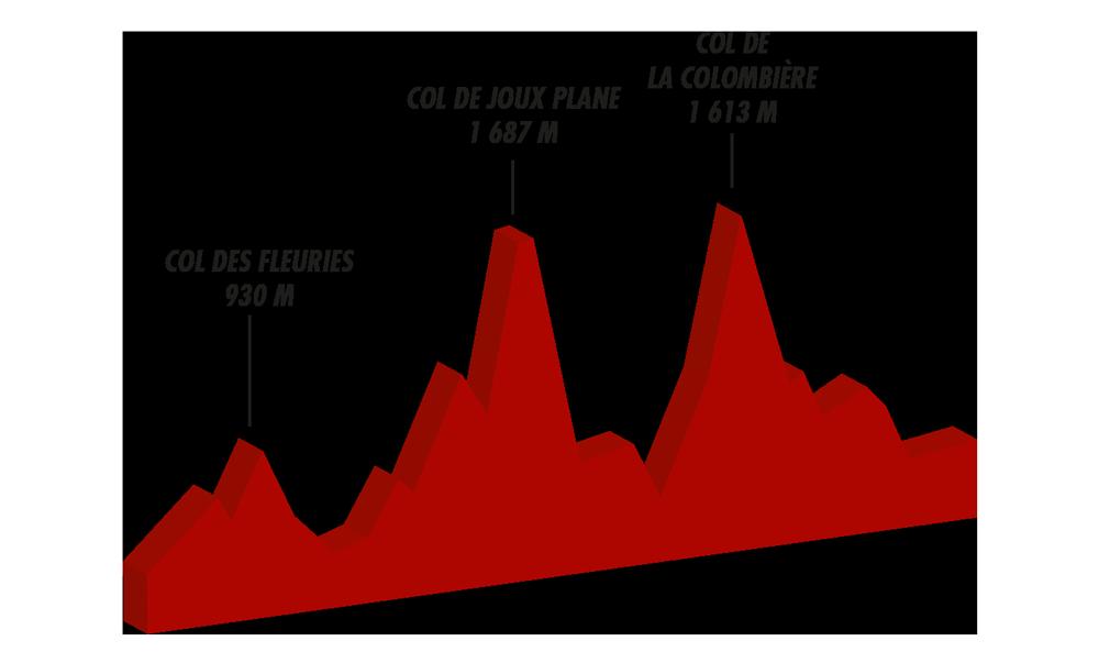 Profil Annecy